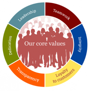 our_core